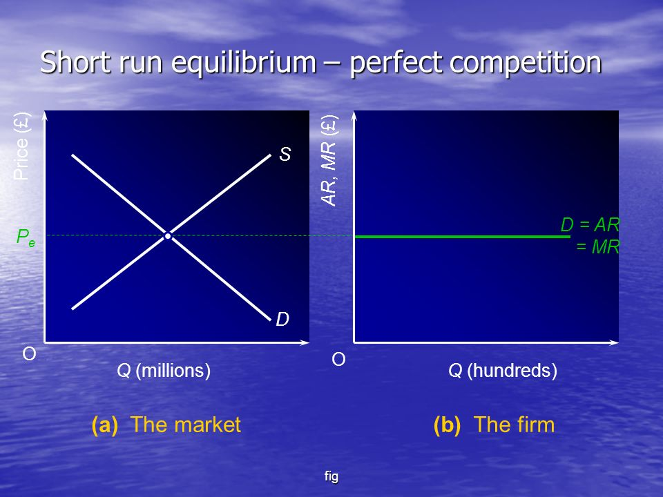 fig O O Price (£) AR, MR (£) PePe S D D = AR = MR Q (millions)Q (hundreds) (a) The market(b) The firm Short run equilibrium – perfect competition