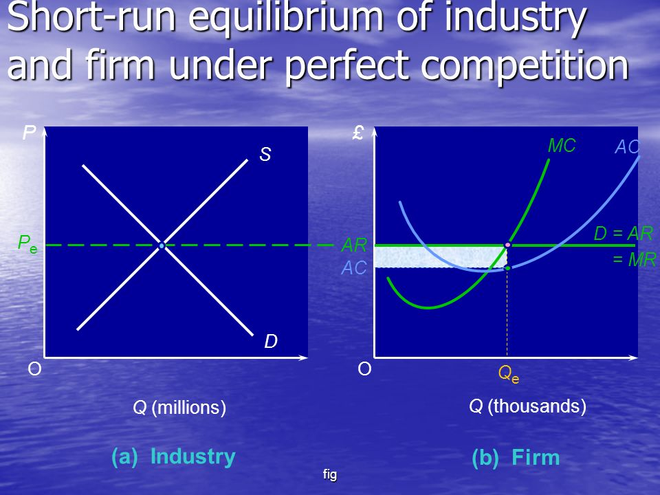 fig O £ (b) Firm Q (thousands) O (a) Industry P Q (millions) S D PePe MC AR D = AR = MR QeQe AC Short-run equilibrium of industry and firm under perfect competition