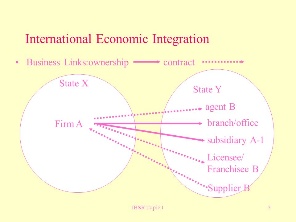 IBSR Topic 15 International Economic Integration Business Links:ownership contract Firm A agent B State X State Y branch/office subsidiary A-1 Licensee/ Franchisee B Supplier B