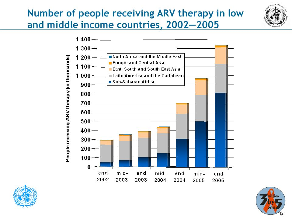 11 Antiretroviral therapy coverage in low- and middle-income countries, December 2005 Geographical RegionNumber of people receiving ARV therapyEstimated need Coverage (low estimate – high estimate) Sub-Saharan Africa810 000 (730 000 – 890 000)4 700 00017% Latin America and the Caribbean315 000 (295 000 – 335 000)465 00068% East, South and South-East Asia180 000(150 000 – 210 000)1 100 00016% Europe and Central Asia21 000 (20 000 – 22 000)160 00013% North Africa and the Middle East4 000(3 000 – 5 000)75 0005% Total1 330 000(1 200 000 –1 460 000)6.5 million20%