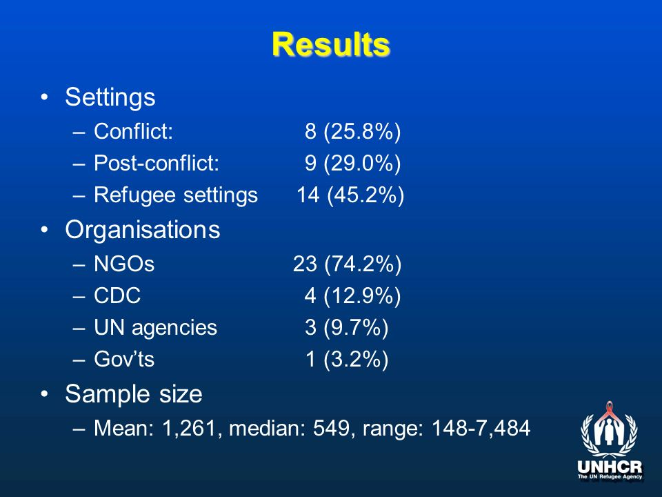 Results Settings –Conflict: 8 (25.8%) –Post-conflict: 9 (29.0%) –Refugee settings 14 (45.2%) Organisations –NGOs 23 (74.2%) –CDC4 (12.9%) –UN agencies 3 (9.7%) –Govts1 (3.2%) Sample size –Mean: 1,261, median: 549, range: 148-7,484