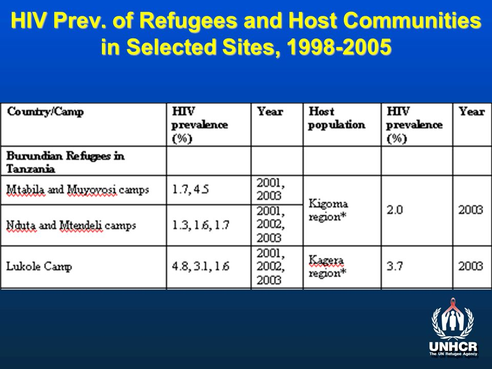 HIV Prev. of Refugees and Host Communities in Selected Sites, 1998-2005