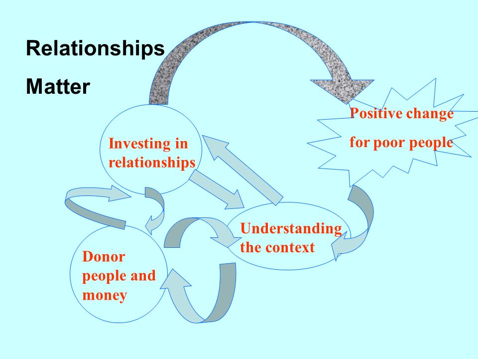 Investing in relationships Understanding the context Donor people and money Positive change for poor people Relationships Matter