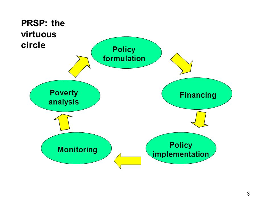 3 PRSP: the virtuous circle Policy formulation Financing Monitoring Poverty analysis Policy implementation