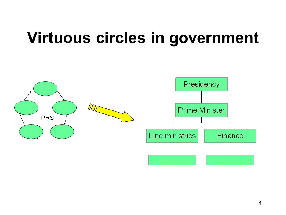 4 Virtuous circles in government PRS