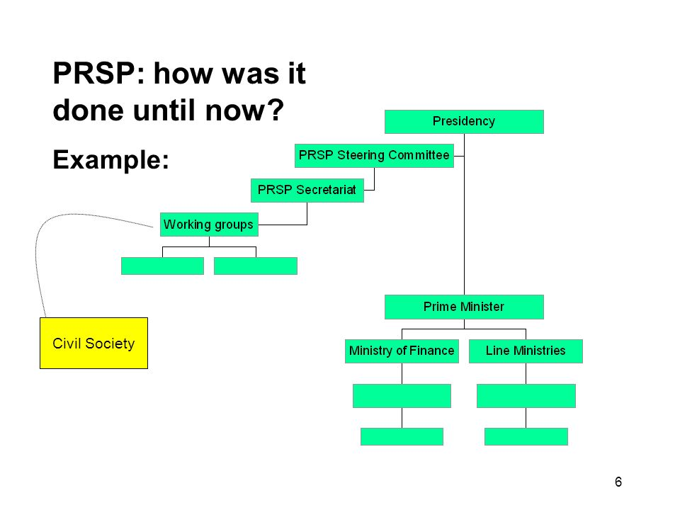 6 PRSP: how was it done until now Example: Civil Society