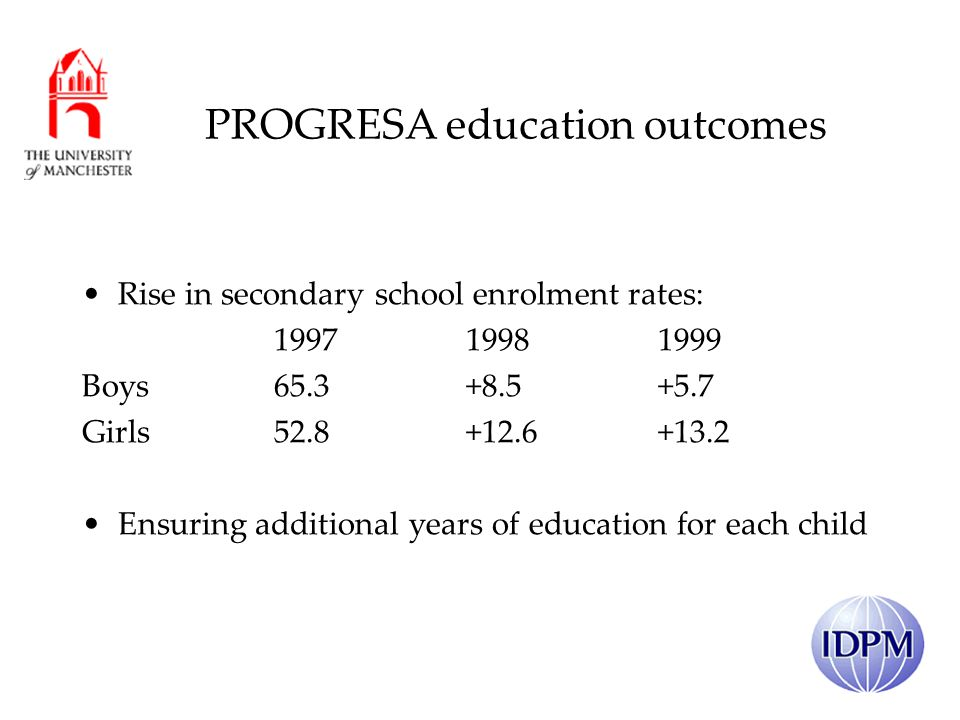 PROGRESA education outcomes Rise in secondary school enrolment rates: 199719981999 Boys65.3+8.5+5.7 Girls52.8+12.6+13.2 Ensuring additional years of education for each child