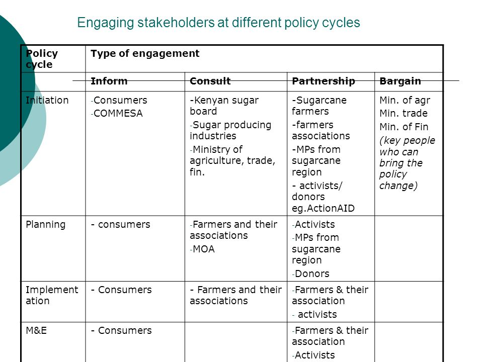 Engaging stakeholders at different policy cycles Policy cycle Type of engagement InformConsultPartnershipBargain Initiation - Consumers - COMMESA -Kenyan sugar board - Sugar producing industries - Ministry of agriculture, trade, fin.