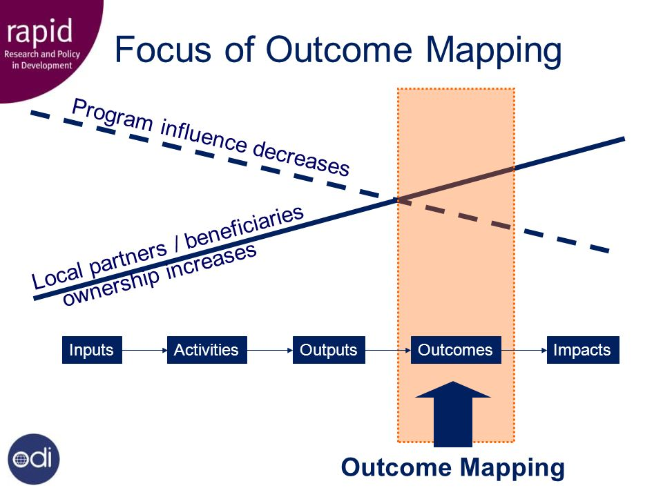 Focus of Outcome Mapping Outcome Mapping Local partners / beneficiaries ownership increases Program influence decreases InputsActivitiesOutputsOutcomesImpacts