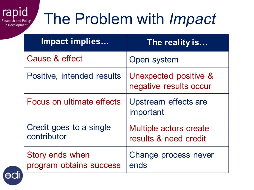 The Problem with Impact Impact implies… The reality is… Cause & effect Open system Positive, intended resultsUnexpected positive & negative results occur Focus on ultimate effectsUpstream effects are important Credit goes to a single contributor Multiple actors create results & need credit Story ends when program obtains success Change process never ends