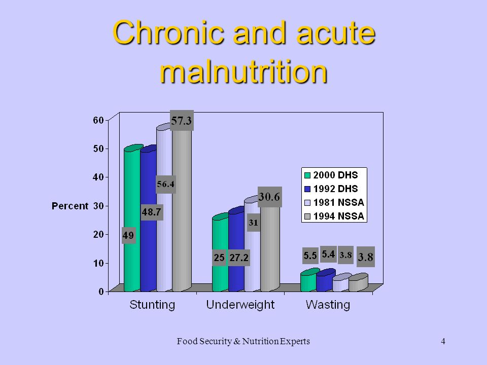 Food Security & Nutrition Experts3 Nutritional status Chronic and acute malnutrition Micronutrient malnutrition Mortality trends