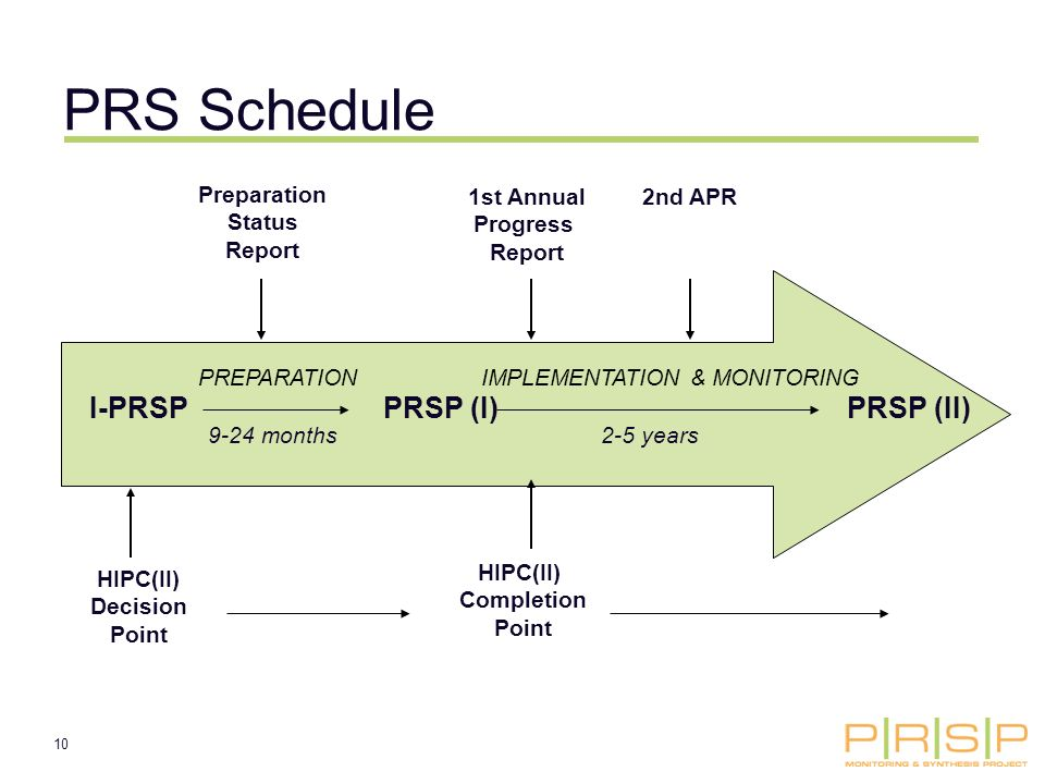 10 I-PRSPPRSP (I)PRSP (II) 9-24 months2-5 years HIPC(II) Decision Point HIPC(II) Completion Point 1st Annual Progress Report Preparation Status Report 2nd APR PRS Schedule IMPLEMENTATION & MONITORINGPREPARATION