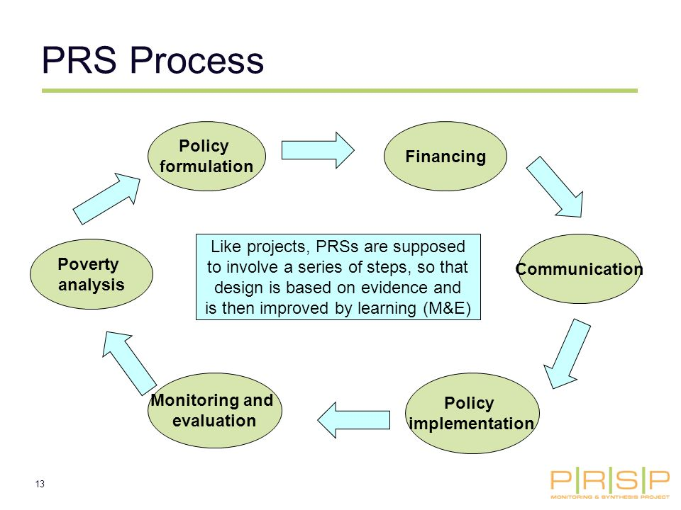 13 Policy formulation Communication Policy implementation Monitoring and evaluation Poverty analysis Like projects, PRSs are supposed to involve a series of steps, so that design is based on evidence and is then improved by learning (M&E) Financing PRS Process