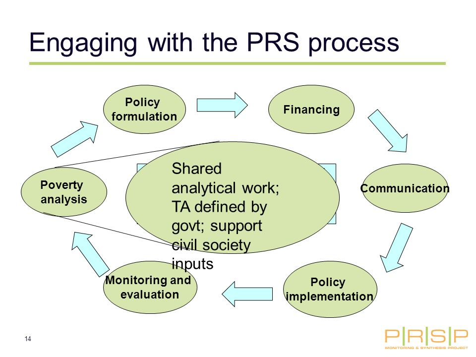 14 Policy formulation Communication Policy implementation Monitoring and evaluation Poverty analysis Like projects, PRSs are supposed to involve a series of steps, so that design is based on evidence and is then improved by learning (M&E) Financing Engaging with the PRS process Shared analytical work; TA defined by govt; support civil society inputs