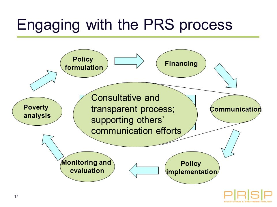 17 Policy formulation Communication Policy implementation Monitoring and evaluation Poverty analysis Like projects, PRSs are supposed to involve a series of steps, so that design is based on evidence and is then improved by learning (M&E) Financing Engaging with the PRS process Consultative and transparent process; supporting others communication efforts