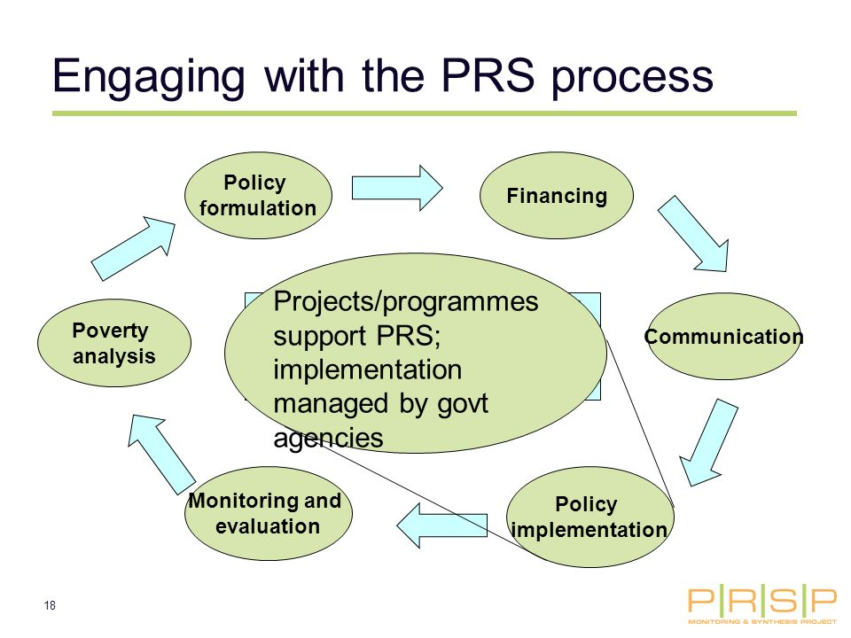 18 Policy formulation Communication Policy implementation Monitoring and evaluation Poverty analysis Like projects, PRSs are supposed to involve a series of steps, so that design is based on evidence and is then improved by learning (M&E) Financing Engaging with the PRS process Projects/programmes support PRS; implementation managed by govt agencies