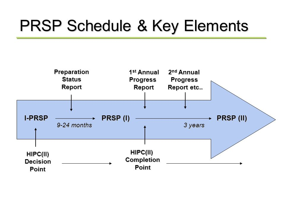 I-PRSP PRSP (I) PRSP (II) 9-24 months 3 years HIPC(II)DecisionPoint HIPC(II)CompletionPoint 1 st Annual ProgressReport PreparationStatusReport 2 nd Annual Progress Report etc..