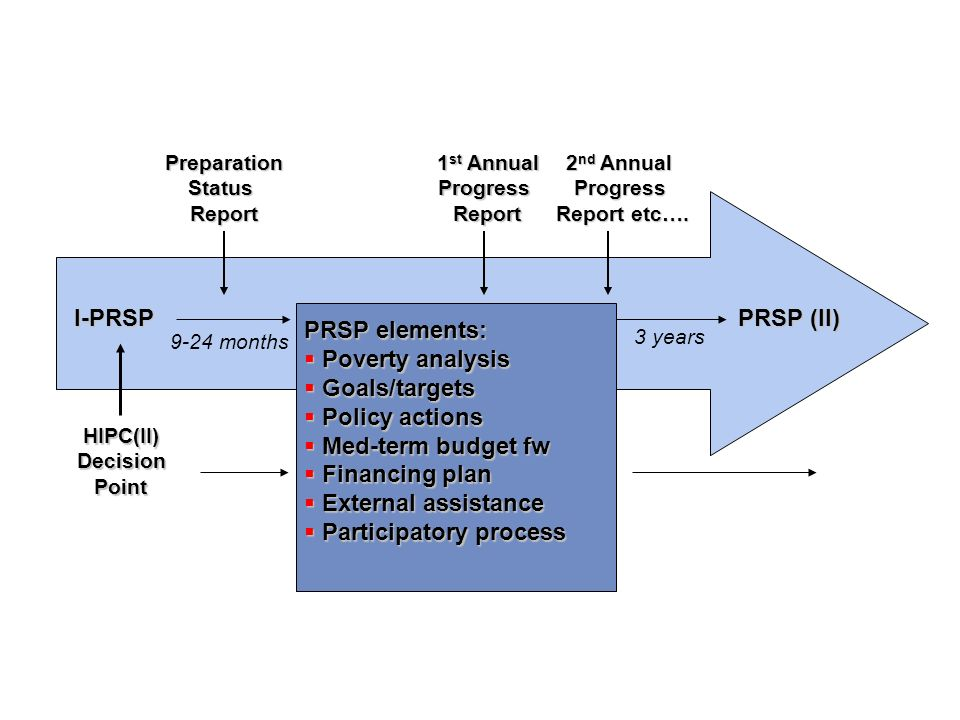 I-PRSPPRSP (I) PRSP (II) 9-24 months 3 years HIPC(II)DecisionPoint 1 st Annual ProgressReportPreparationStatusReport 2 nd Annual Progress Report etc….