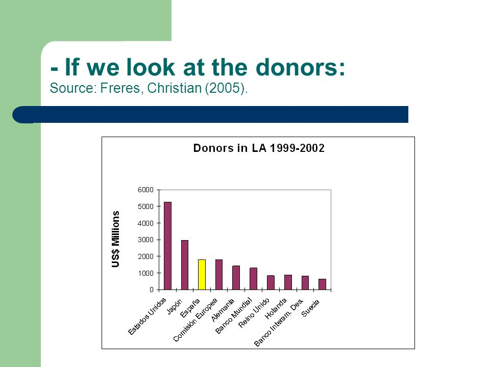- If we look at the donors: Source: Freres, Christian (2005).