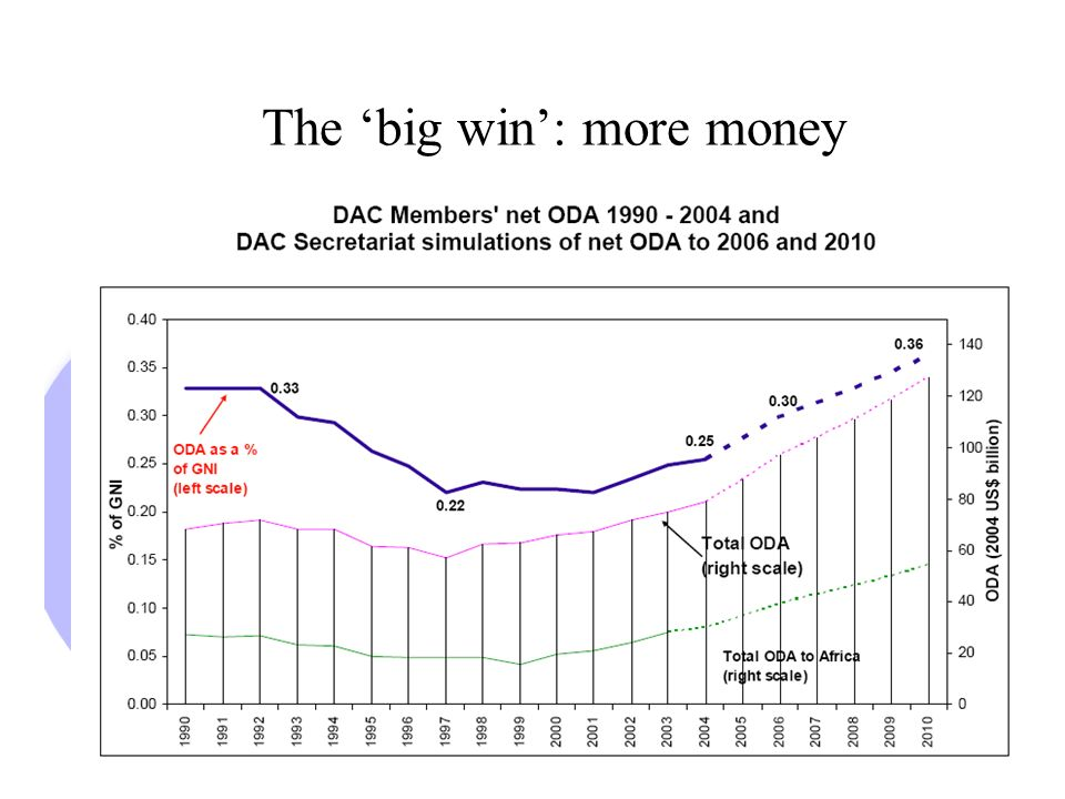 The big win: more money