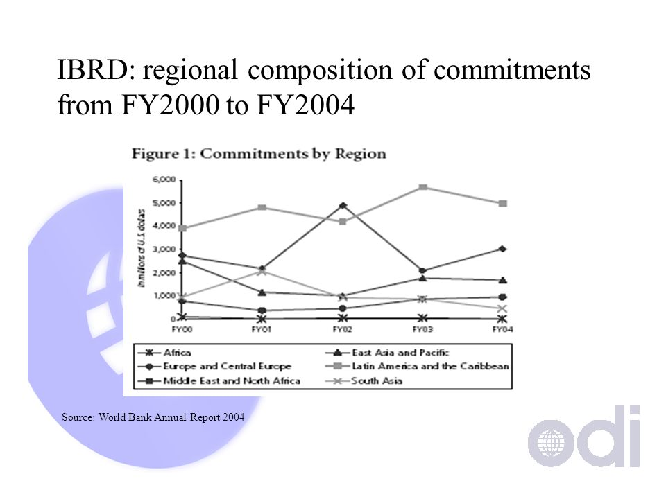 IBRD: regional composition of commitments from FY2000 to FY2004 Source: World Bank Annual Report 2004