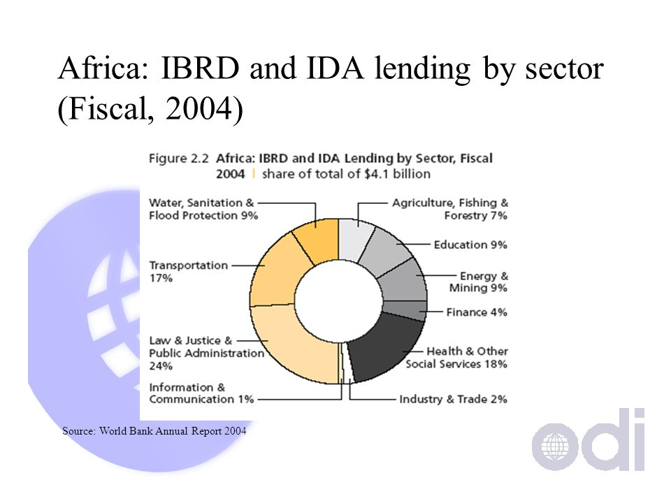 Africa: IBRD and IDA lending by sector (Fiscal, 2004) Source: World Bank Annual Report 2004