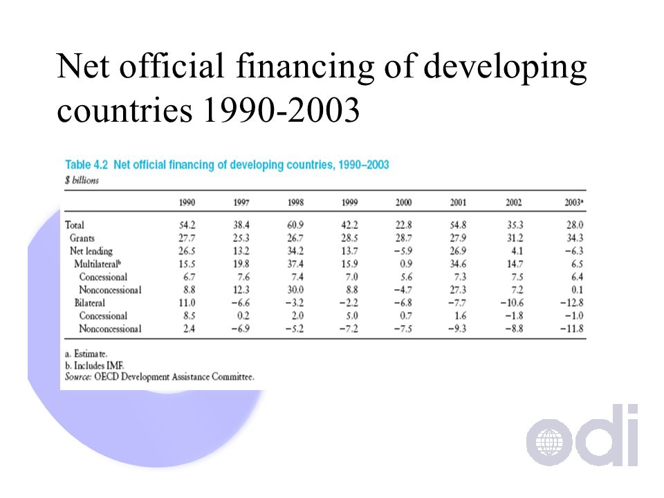 Net official financing of developing countries 1990-2003