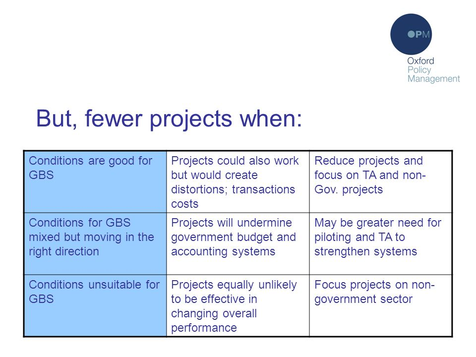 But, fewer projects when: Conditions are good for GBS Projects could also work but would create distortions; transactions costs Reduce projects and focus on TA and non- Gov.