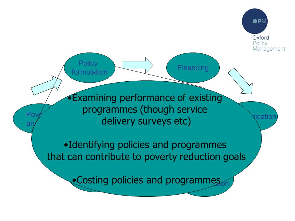Policy formulation Policy formulation Communication Policy implementation Monitoring Poverty analysis PRSP process: the theory Financing Examining performance of existing programmes (though service delivery surveys etc) Identifying policies and programmes that can contribute to poverty reduction goals Costing policies and programmes