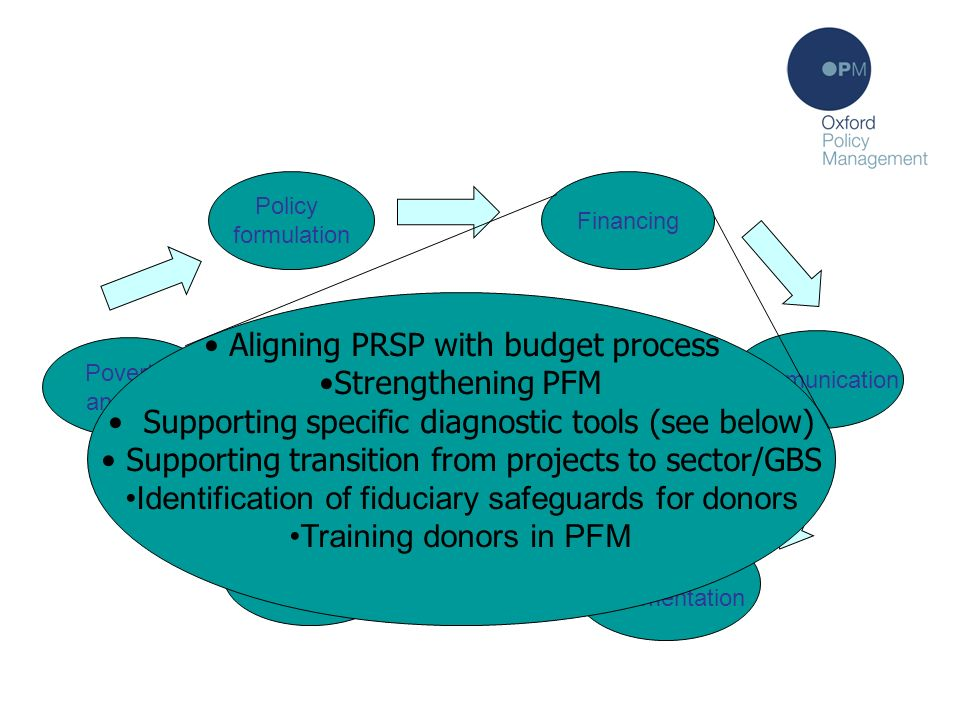 Financing Policy formulation Communication Policy implementation Monitoring Poverty analysis PRSP process: the theory Financing Aligning PRSP with budget process Strengthening PFM Supporting specific diagnostic tools (see below) Supporting transition from projects to sector/GBS Identification of fiduciary safeguards for donors Training donors in PFM