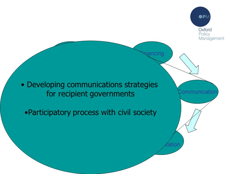 Communication Policy formulation Communication Policy implementation Monitoring Poverty analysis PRSP process: the theory Financing Developing communications strategies for recipient governments Participatory process with civil society