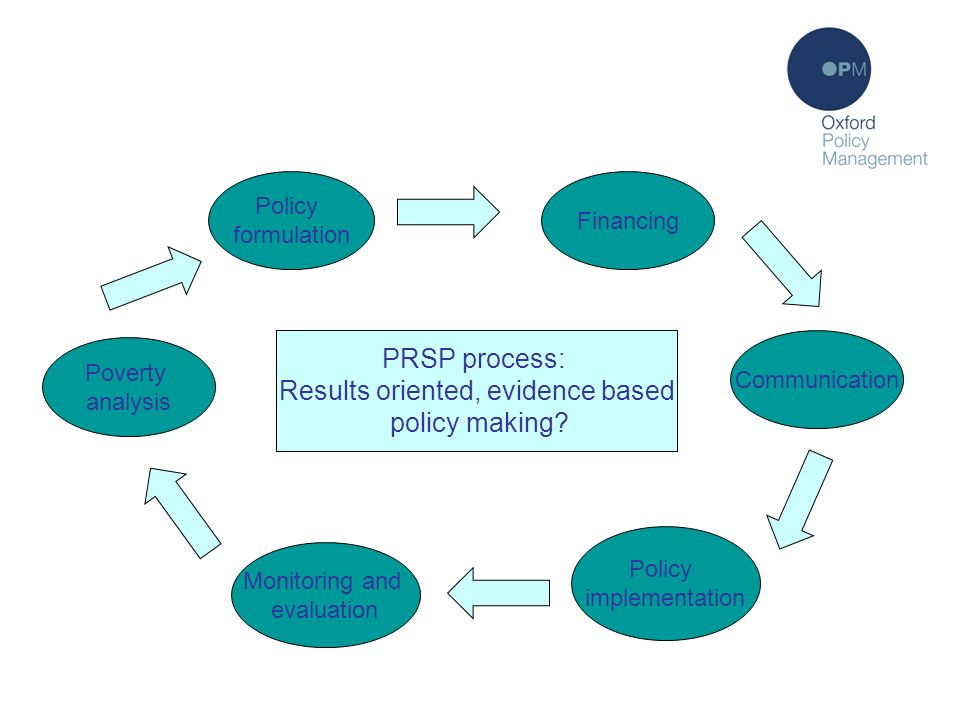Policy formulation process Policy formulation Communication Policy implementation Poverty analysis Financing Monitoring and evaluation PRSP process: Results oriented, evidence based policy making