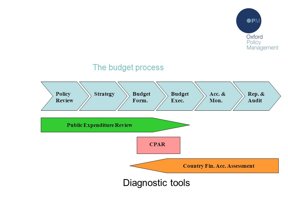 Where do they all fit. The budget process Policy Review StrategyBudget Form.
