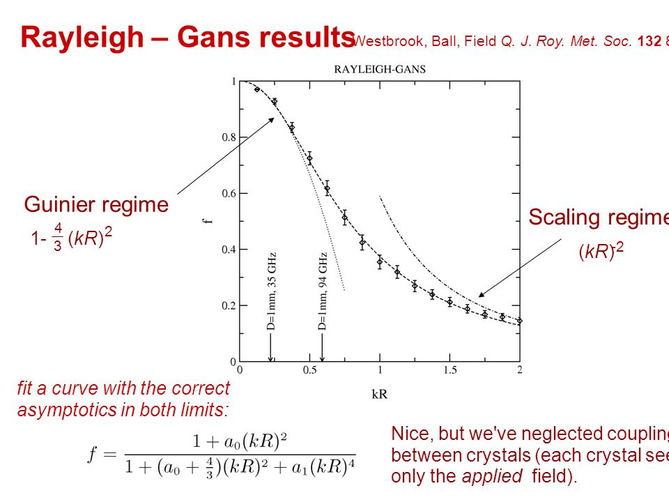 Guinier regime Scaling regime (kR) (kR) Rayleigh – Gans results Nice, but we ve neglected coupling between crystals (each crystal sees only the applied field).