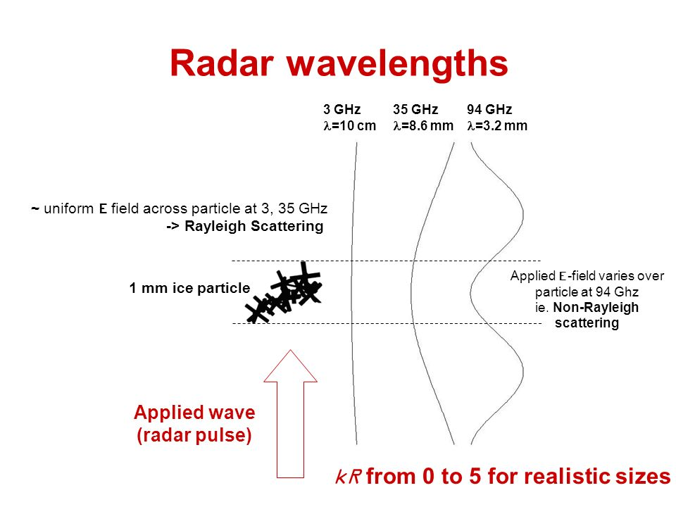 Radar wavelengths 3 GHz =10 cm 35 GHz =8.6 mm 94 GHz =3.2 mm ~ uniform E field across particle at 3, 35 GHz -> Rayleigh Scattering Applied E-field varies over particle at 94 Ghz ie.