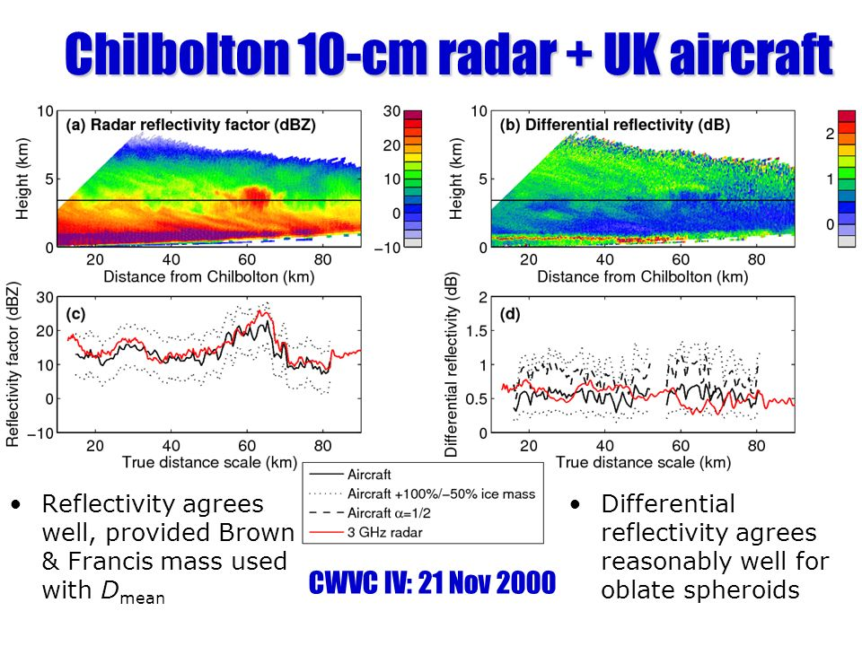 Reflectivity agrees well, provided Brown & Francis mass used with D mean Differential reflectivity agrees reasonably well for oblate spheroids Chilbolton 10-cm radar + UK aircraft CWVC IV: 21 Nov 2000