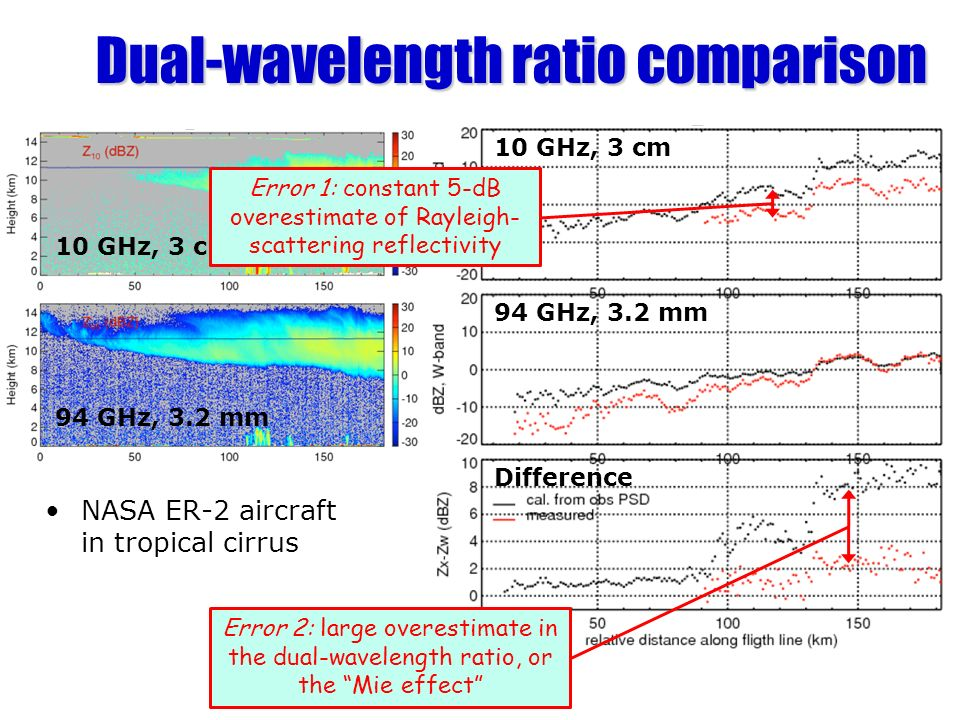 Dual-wavelength ratio comparison NASA ER-2 aircraft in tropical cirrus 10 GHz, 3 cm 94 GHz, 3.2 mm 10 GHz, 3 cm 94 GHz, 3.2 mm Difference Error 1: constant 5-dB overestimate of Rayleigh- scattering reflectivity Error 2: large overestimate in the dual-wavelength ratio, or the Mie effect