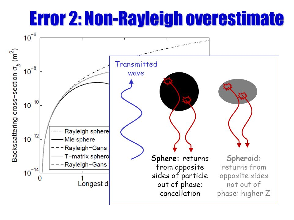 Error 2: Non-Rayleigh overestimate Spheroid Sphere Transmitted wave Sphere: returns from opposite sides of particle out of phase: cancellation Spheroid: returns from opposite sides not out of phase: higher Z