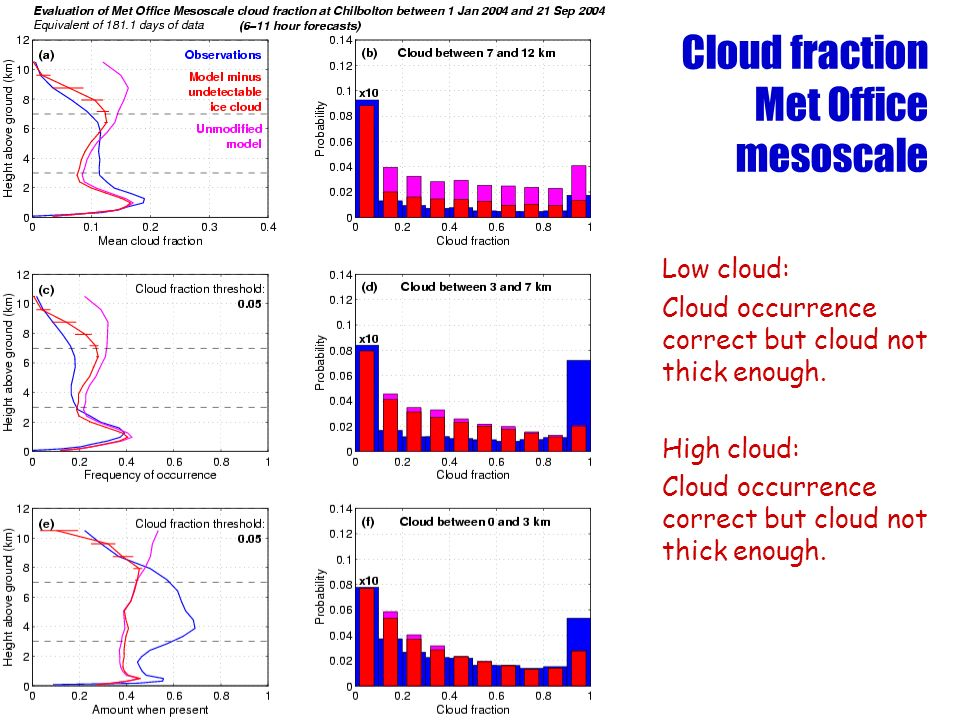 Cloud fraction Met Office mesoscale Low cloud: Cloud occurrence correct but cloud not thick enough.