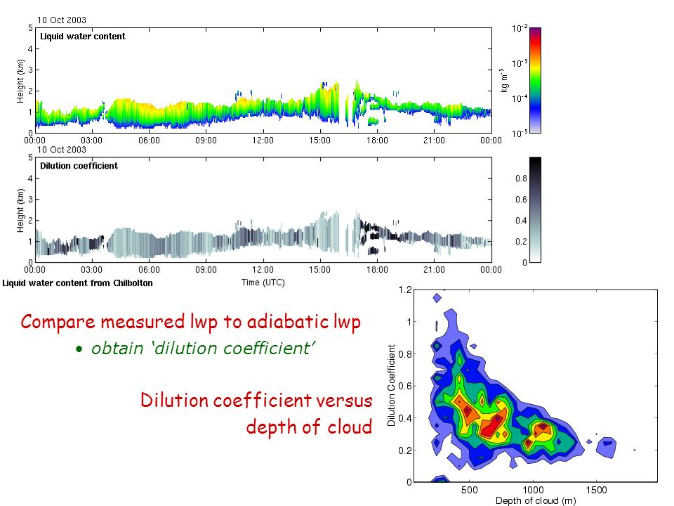 Compare measured lwp to adiabatic lwp obtain dilution coefficient Dilution coefficient versus depth of cloud
