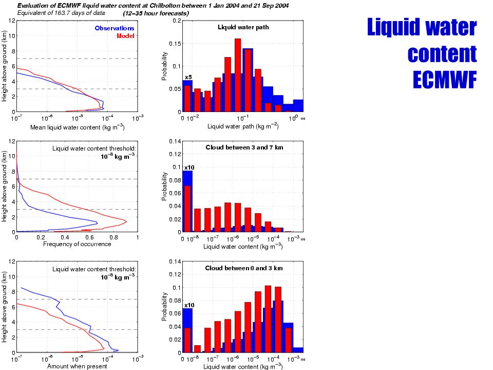 Liquid water content ECMWF