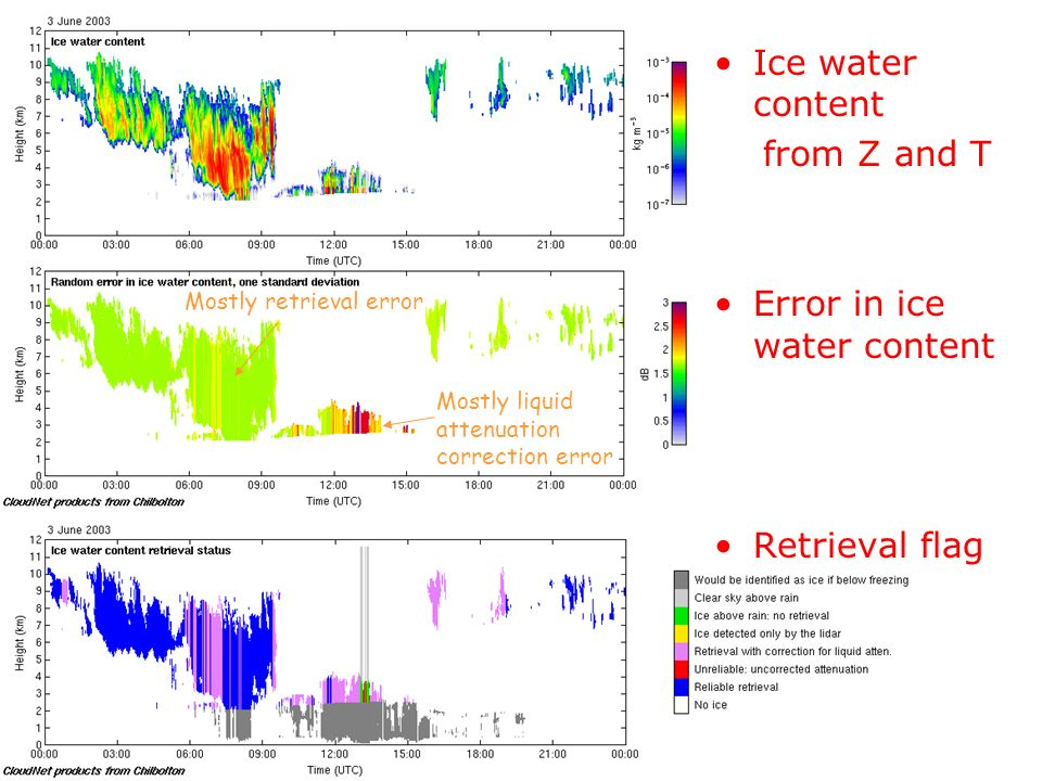 Ice water content from Z and T Error in ice water content Retrieval flag Mostly retrieval error Mostly liquid attenuation correction error