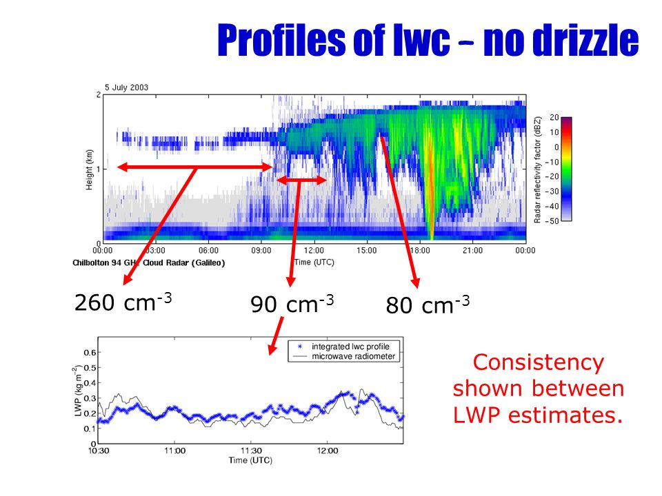 Profiles of lwc – no drizzle 260 cm -3 90 cm -3 80 cm -3 Consistency shown between LWP estimates.