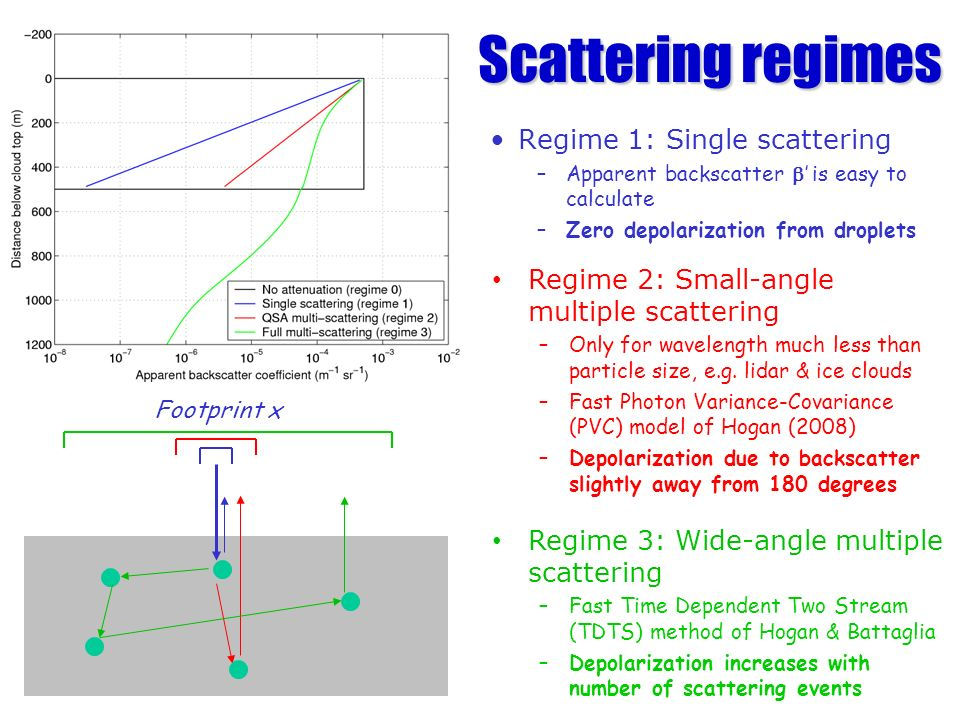 Regime 1: Single scattering –Apparent backscatter is easy to calculate –Zero depolarization from droplets Scattering regimes Footprint x Regime 2: Small-angle multiple scattering –Only for wavelength much less than particle size, e.g.