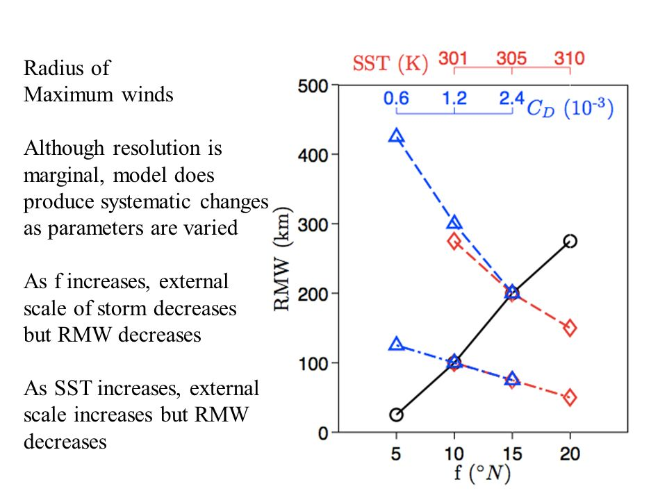 Radius of Maximum winds Although resolution is marginal, model does produce systematic changes as parameters are varied As f increases, external scale of storm decreases but RMW decreases As SST increases, external scale increases but RMW decreases