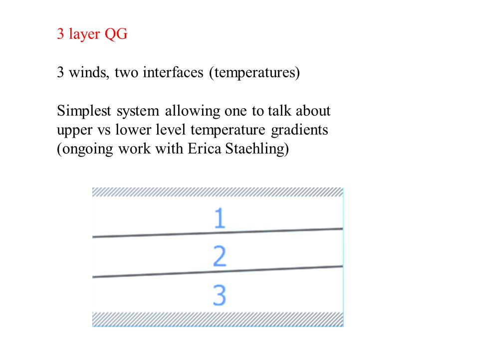 3 layer QG 3 winds, two interfaces (temperatures) Simplest system allowing one to talk about upper vs lower level temperature gradients (ongoing work with Erica Staehling)