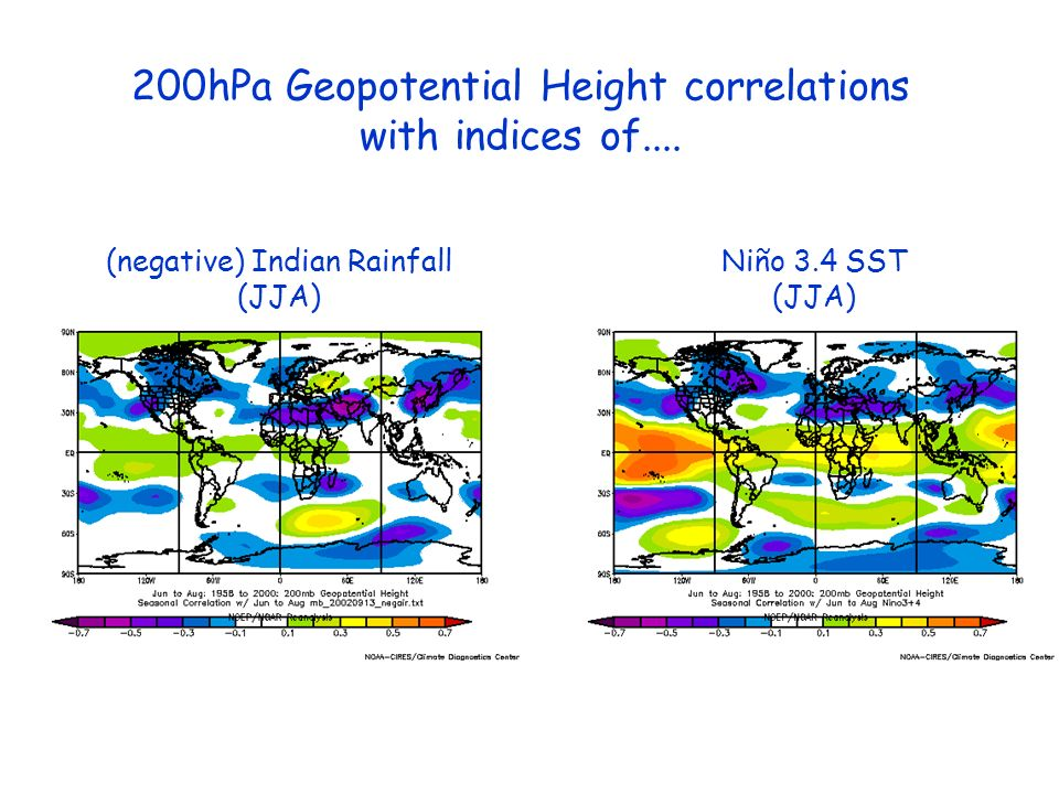 (negative) Indian Rainfall (JJA) Niño 3.4 SST (JJA) 200hPa Geopotential Height correlations with indices of....