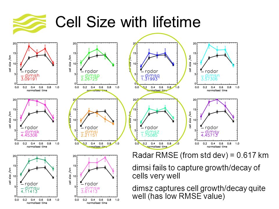 © Crown copyright Met Office Cell Size with lifetime Radar RMSE (from std dev) = 0.617 km dimsi fails to capture growth/decay of cells very well dimsz captures cell growth/decay quite well (has low RMSE value)