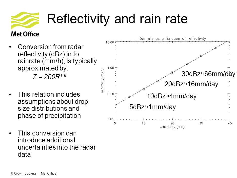 © Crown copyright Met Office Reflectivity and rain rate Conversion from radar reflectivity (dBz) in to rainrate (mm/h), is typically approximated by: Z = 200R 1.6 This relation includes assumptions about drop size distributions and phase of precipitation This conversion can introduce additional uncertainties into the radar data 10dBz4mm/day 20dBz16mm/day 30dBz66mm/day 5dBz1mm/day