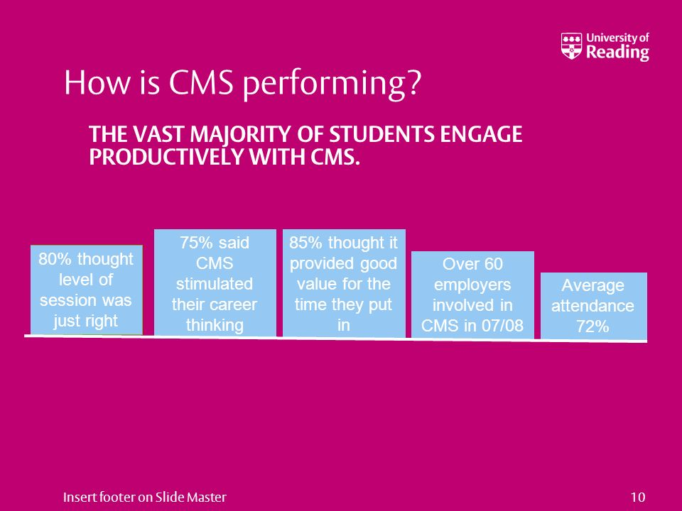 10 How is CMS performing. THE VAST MAJORITY OF STUDENTS ENGAGE PRODUCTIVELY WITH CMS.